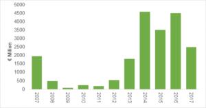 irish-investment-spend-2017
